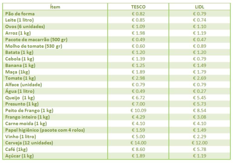 Preços alimentos supermercados Dublin